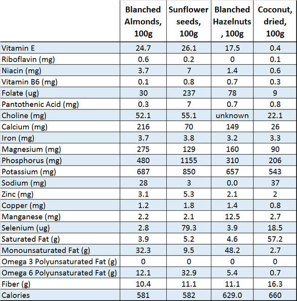 Click image for larger version  Name:nut-flour-compare-table.jpg Views:171 Size:99.3 KB ID:5162